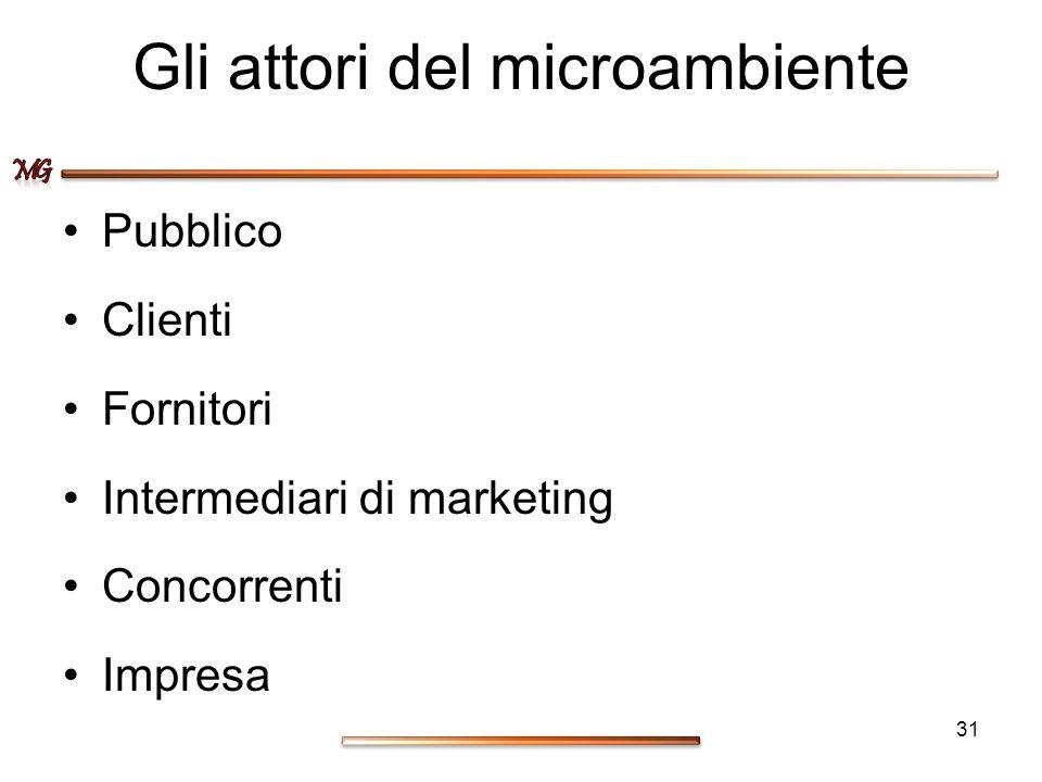 Gli attori del microambiente Pubblico Clienti Fornitori Intermediari di marketing Concorrenti Impresa 31