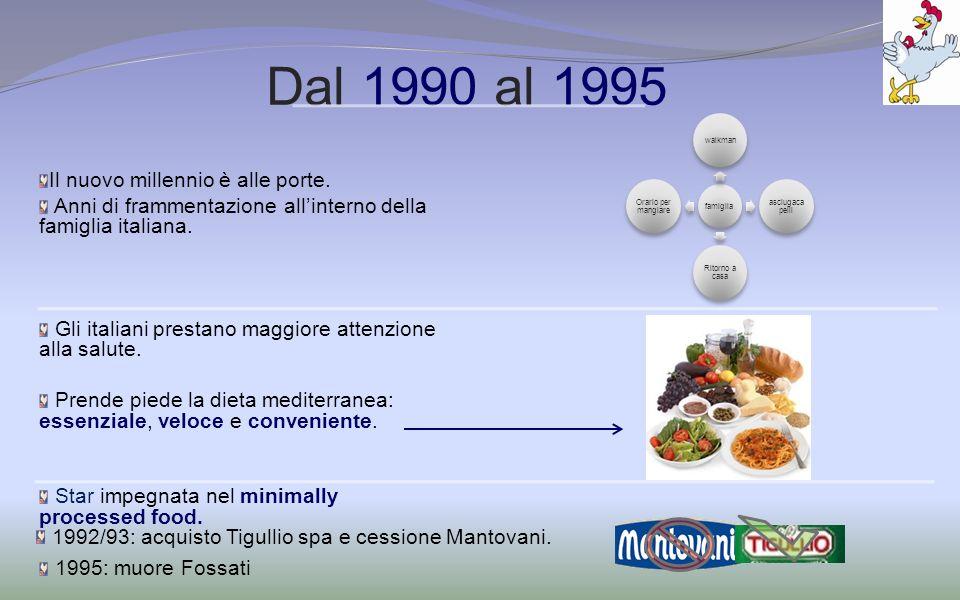 Dal 1990 al 1995 Il nuovo millennio è alle porte. Anni di frammentazione allinterno della famiglia italiana. Gli italiani prestano maggiore attenzione