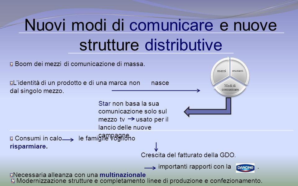 Nuovi modi di comunicare e nuove strutture distributive Boom dei mezzi di comunicazione di massa. Lidentità di un prodotto e di una marca non nasce da