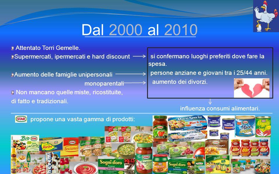 Dal 2000 al 2010 Attentato Torri Gemelle. Supermercati, ipermercati e hard discount Aumento delle famiglie unipersonali monoparentali Non mancano quel