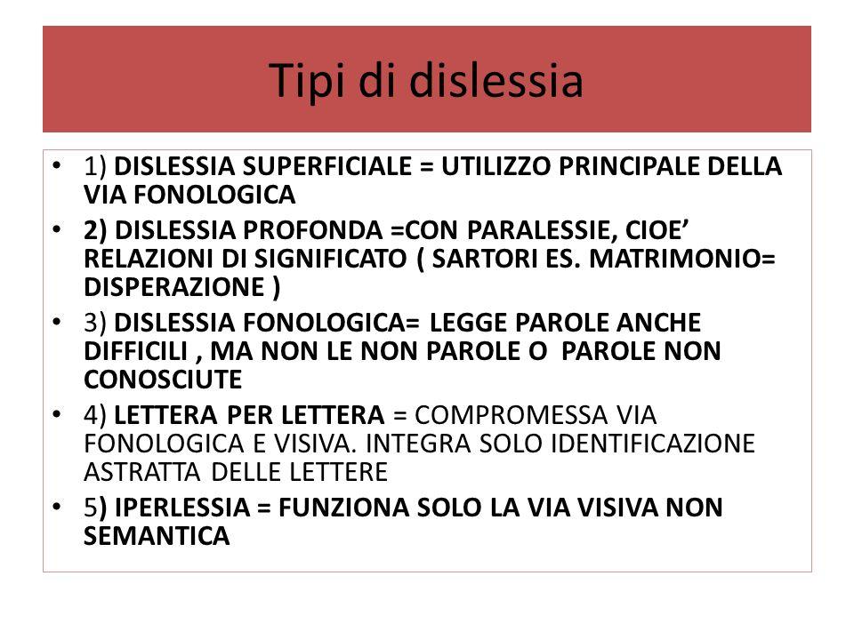 Tipi di dislessia 1) DISLESSIA SUPERFICIALE = UTILIZZO PRINCIPALE DELLA VIA FONOLOGICA 2) DISLESSIA PROFONDA =CON PARALESSIE, CIOE RELAZIONI DI SIGNIF