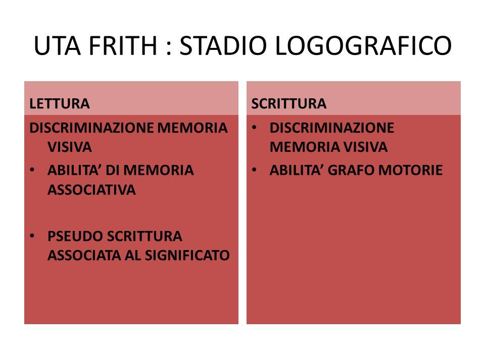 UTA FRITH : STADIO LOGOGRAFICO LETTURA DISCRIMINAZIONE MEMORIA VISIVA ABILITA DI MEMORIA ASSOCIATIVA PSEUDO SCRITTURA ASSOCIATA AL SIGNIFICATO SCRITTU