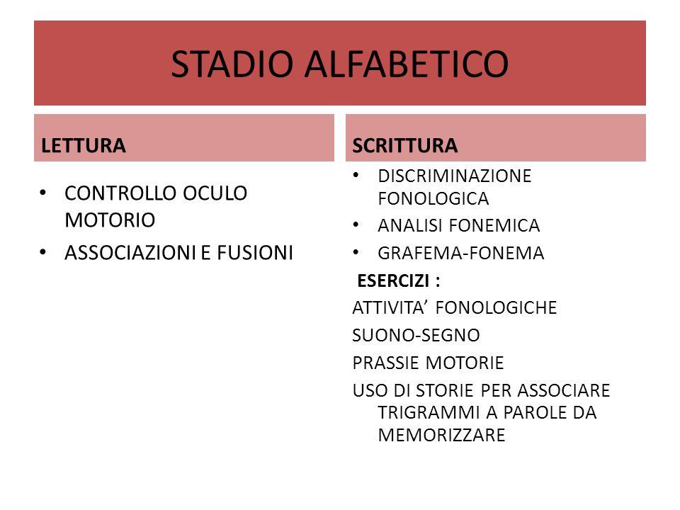 STADIO ALFABETICO LETTURA CONTROLLO OCULO MOTORIO ASSOCIAZIONI E FUSIONI SCRITTURA DISCRIMINAZIONE FONOLOGICA ANALISI FONEMICA GRAFEMA-FONEMA ESERCIZI