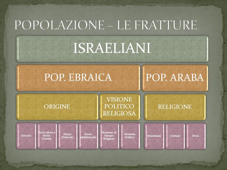 ISRAELIANI POP. EBRAICA ORIGINE Europei Nord-Africa e Medio Oriente Etiope (Falascià) Russa (Ashkenaziti) VISIONE POLITICO RELIGIOSA Sionismo di Stamp