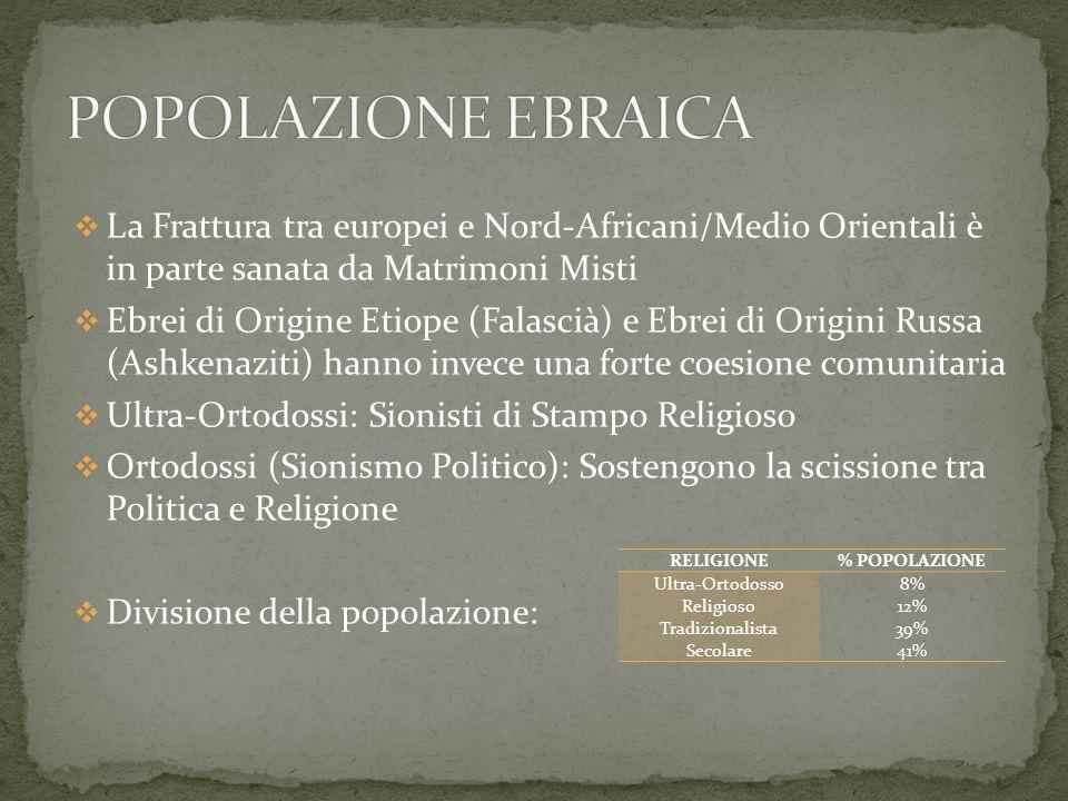 La Frattura tra europei e Nord-Africani/Medio Orientali è in parte sanata da Matrimoni Misti Ebrei di Origine Etiope (Falascià) e Ebrei di Origini Rus