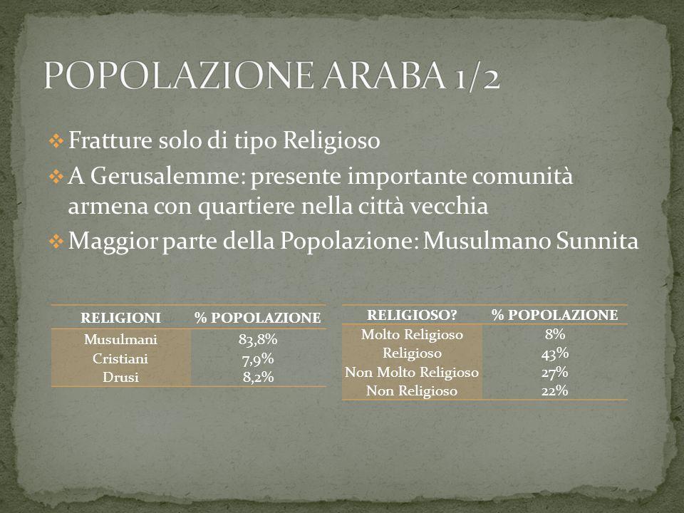 Fratture solo di tipo Religioso A Gerusalemme: presente importante comunità armena con quartiere nella città vecchia Maggior parte della Popolazione: