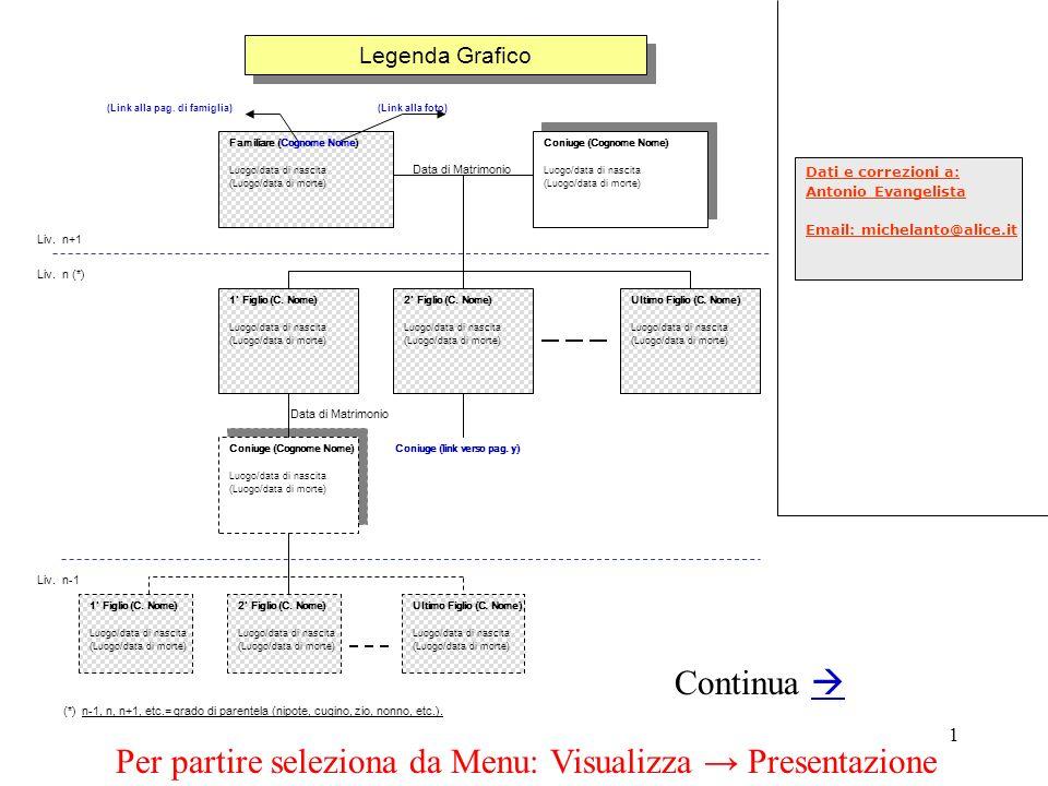 1 Legenda Grafico Familiare (Cognome Nome) Luogo/data di nascita (Luogo/data di morte) Coniuge (Cognome Nome) Luogo/data di nascita (Luogo/data di mor