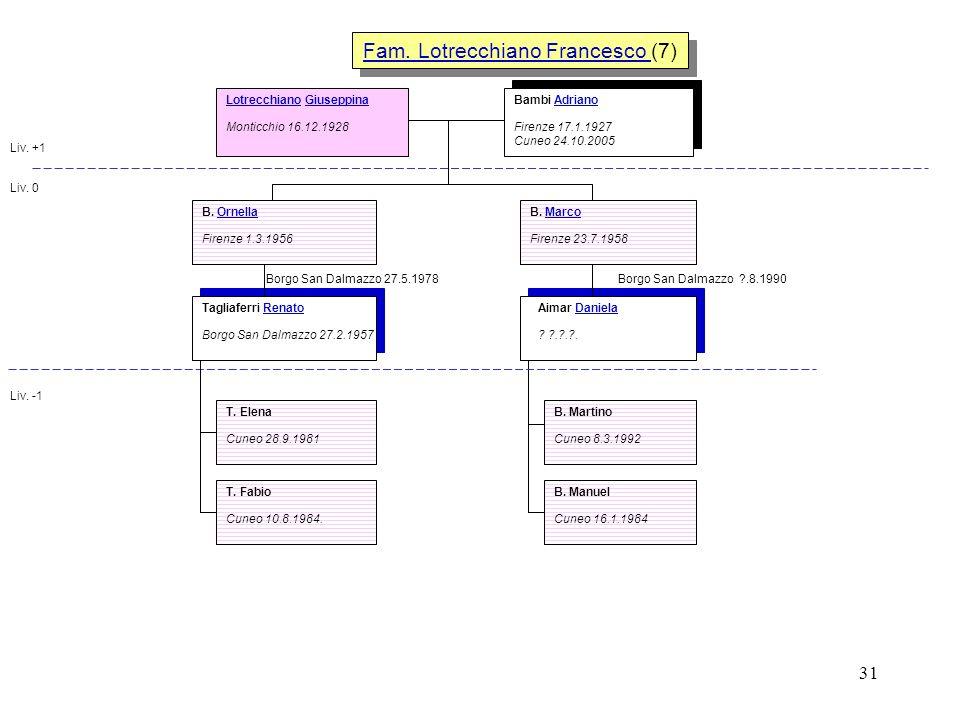 31 Fam. Lotrecchiano Francesco Fam. Lotrecchiano Francesco (7) Fam. Lotrecchiano Francesco Fam. Lotrecchiano Francesco (7) Liv. +1 Liv. 0 Liv. -1 L. G