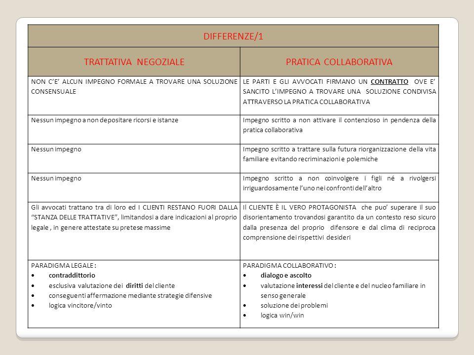 DIFFERENZE/1 TRATTATIVA NEGOZIALEPRATICA COLLABORATIVA NON CE ALCUN IMPEGNO FORMALE A TROVARE UNA SOLUZIONE CONSENSUALE LE PARTI E GLI AVVOCATI FIRMANO UN CONTRATTO OVE E SANCITO LIMPEGNO A TROVARE UNA SOLUZIONE CONDIVISA ATTRAVERSO LA PRATICA COLLABORATIVA Nessun impegno a non depositare ricorsi e istanze Impegno scritto a non attivare il contenzioso in pendenza della pratica collaborativa Nessun impegno Impegno scritto a trattare sulla futura riorganizzazione della vita familiare evitando recriminazioni e polemiche Nessun impegno Impegno scritto a non coinvolgere i figli né a rivolgersi irriguardosamente luno nei confronti dellaltro Gli avvocati trattano tra di loro ed I CLIENTI RESTANO FUORI DALLA STANZA DELLE TRATTATIVE, limitandosi a dare indicazioni al proprio legale, in genere attestate su pretese massime Il CLIENTE È IL VERO PROTAGONISTA che puo superare il suo disorientamento trovandosi garantito da un contesto reso sicuro dalla presenza del proprio difensore e dal clima di reciproca comprensione dei rispettivi desideri PARADIGMA LEGALE : contraddittorio esclusiva valutazione dei diritti del cliente conseguenti affermazione mediante strategie difensive logica vincitore/vinto PARADIGMA COLLABORATIVO : dialogo e ascolto valutazione interessi del cliente e del nucleo familiare in senso generale soluzione dei problemi logica win/win