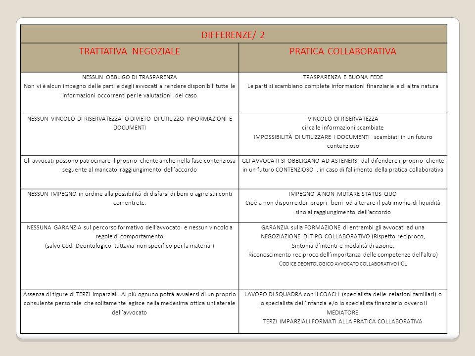 DIFFERENZE/ 2 TRATTATIVA NEGOZIALEPRATICA COLLABORATIVA NESSUN OBBLIGO DI TRASPARENZA Non vi è alcun impegno delle parti e degli avvocati a rendere disponibili tutte le informazioni occorrenti per le valutazioni del caso TRASPARENZA E BUONA FEDE Le parti si scambiano complete informazioni finanziarie e di altra natura NESSUN VINCOLO DI RISERVATEZZA O DIVIETO DI UTILIZZO INFORMAZIONI E DOCUMENTI VINCOLO DI RISERVATEZZA circa le informazioni scambiate IMPOSSIBILITÀ DI UTILIZZARE I DOCUMENTI scambiati in un futuro contenzioso Gli avvocati possono patrocinare il proprio cliente anche nella fase contenziosa seguente al mancato raggiungimento dellaccordo GLI AVVOCATI SI OBBLIGANO AD ASTENERSI dal difendere il proprio cliente in un futuro CONTENZIOSO, in caso di fallimento della pratica collaborativa NESSUN IMPEGNO in ordine alla possibilità di disfarsi di beni o agire sui conti correnti etc.