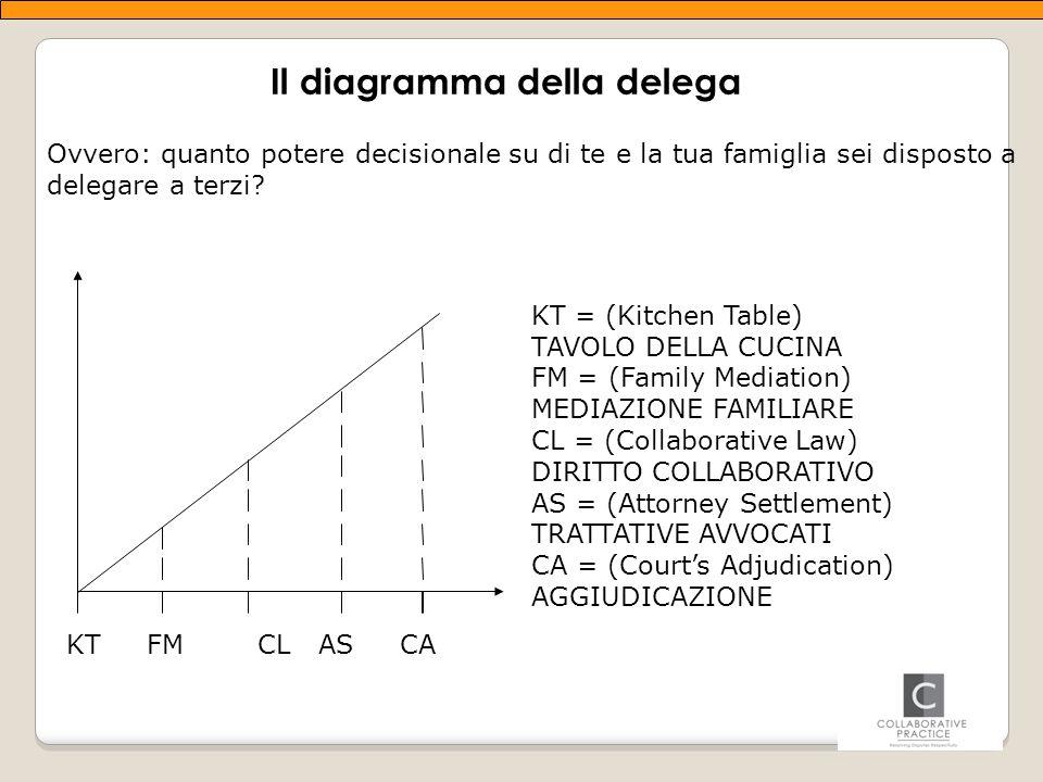 Il diagramma della delega Ovvero: quanto potere decisionale su di te e la tua famiglia sei disposto a delegare a terzi.