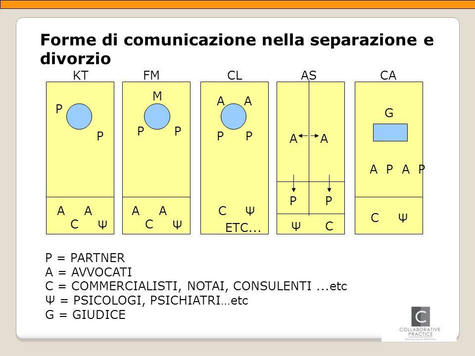 Forme di comunicazione nella separazione e divorzio P = PARTNER A = AVVOCATI C = COMMERCIALISTI, NOTAI, CONSULENTI...etc Ψ = PSICOLOGI, PSICHIATRI…etc G = GIUDICE P P M P P AA PP AA C Ψ AA C Ψ C Ψ ETC...