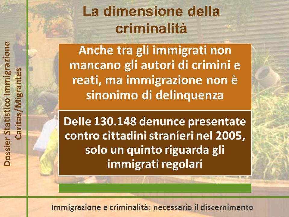 Come si presenta il futuro Prevedendo un aumento annuale di 250.000 nuovi arrivi, nel 2050 la popolazione straniera sarà di 12 milioni e 300 mila unità, pari al 18,4% di tutti i residenti, di cui circa la metà sarà ultrasessantacinquenne Dossier Statistico Immigrazione Caritas/Migrantes