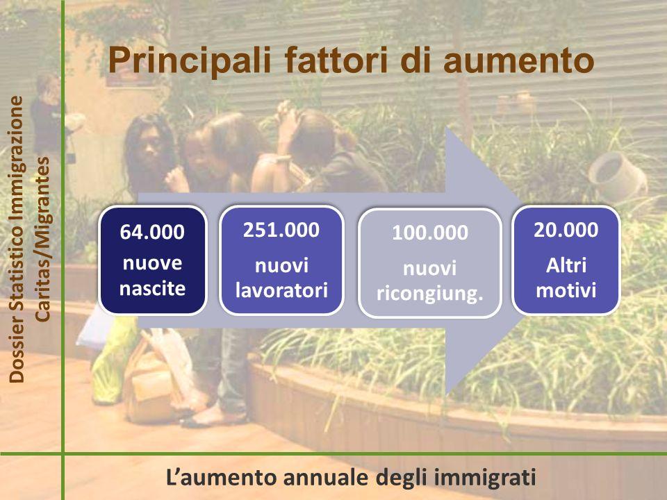 Caratteristiche della presenza Dossier Statistico Immigrazione Caritas/Migrantes Aspetti strutturali Uguale peso per genere Carattere familiare dellinsediamento Notevole presenza dei minori (767.000) Incremento seconde generazioni (457.000) Giovane età: 80% under 45