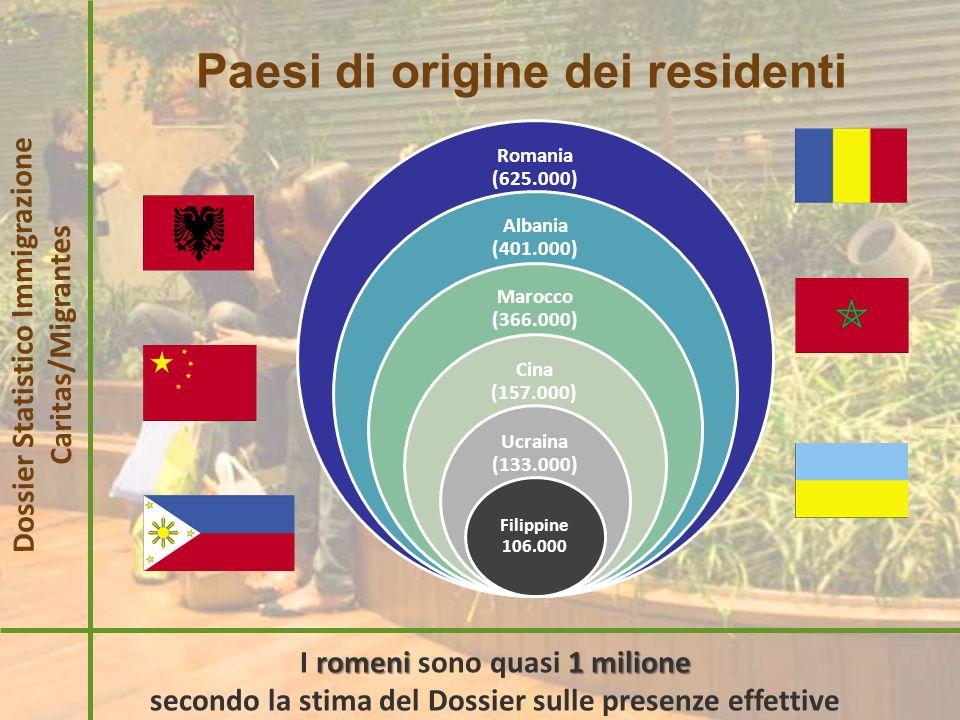 Diffusione territoriale Dossier Statistico Immigrazione Caritas/Migrantes Nord Nel Nord risiedono più di 2 milioni di stranieri.
