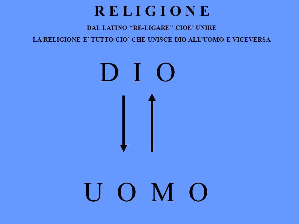 R E L I G I O N E DAL LATINO RE-LIGARE CIOE UNIRE LA RELIGIONE E TUTTO CIO CHE UNISCE DIO ALLUOMO E VICEVERSA D I O U O M O