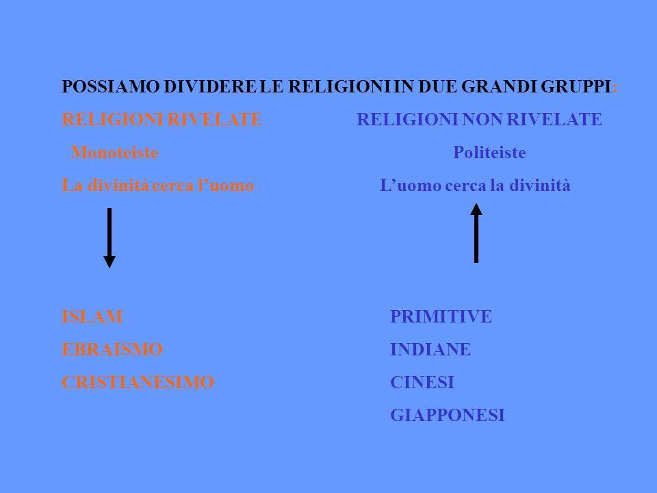 POSSIAMO DIVIDERE LE RELIGIONI IN DUE GRANDI GRUPPI: RELIGIONI RIVELATE RELIGIONI NON RIVELATE Monoteiste Politeiste La divinità cerca luomo Luomo cer