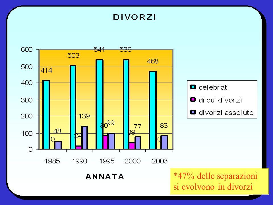 *47% delle separazioni si evolvono in divorzi
