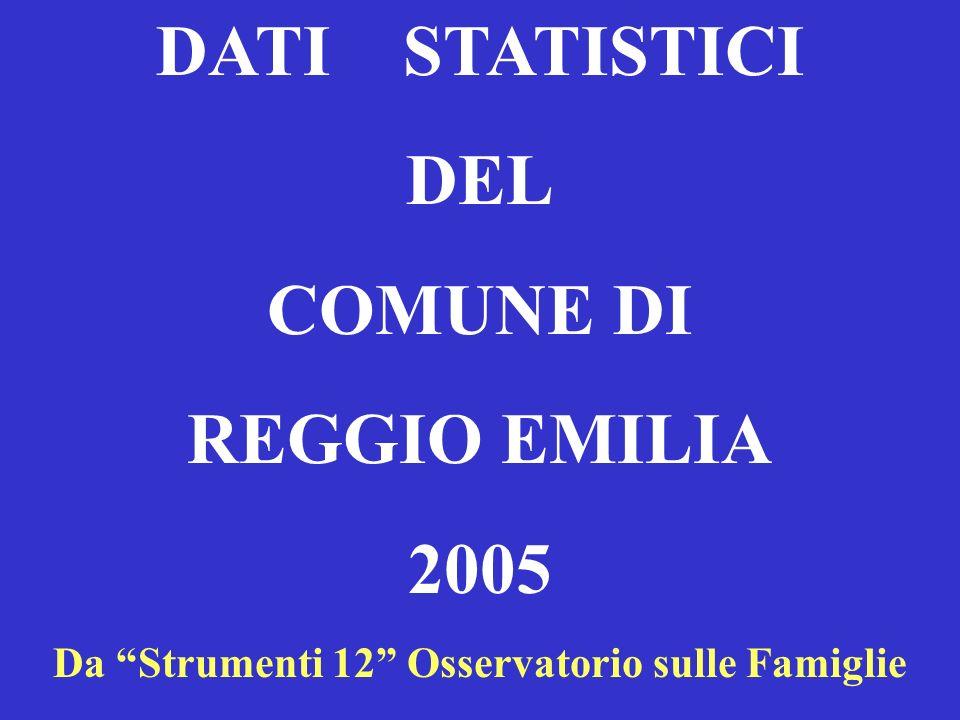 DATI STATISTICI DEL COMUNE DI REGGIO EMILIA 2005 Da Strumenti 12 Osservatorio sulle Famiglie