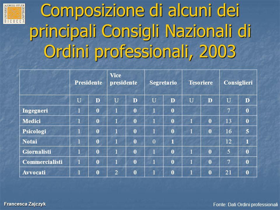 Francesca Zajczyk Francesca Zajczyk Composizione di alcuni dei principali Consigli Nazionali di Ordini professionali, 2003 Presidente Vice presidenteS