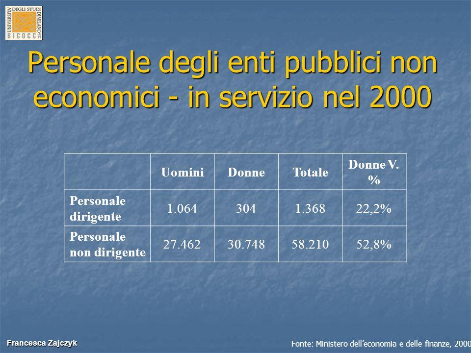 Francesca Zajczyk Francesca Zajczyk Personale degli enti pubblici non economici - in servizio nel 2000 UominiDonneTotale Donne V. % Personale dirigent