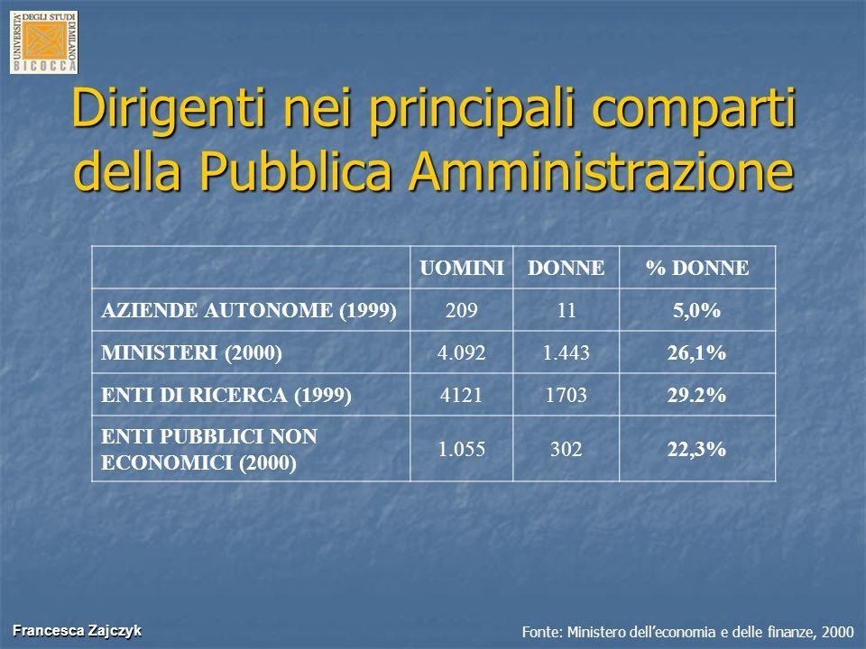 Francesca Zajczyk Francesca Zajczyk Dirigenti nei principali comparti della Pubblica Amministrazione UOMINIDONNE% DONNE AZIENDE AUTONOME (1999)209115,