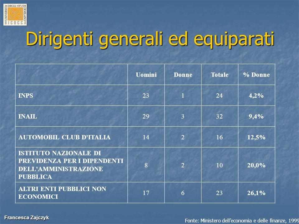 Francesca Zajczyk Francesca Zajczyk Dirigenti generali ed equiparati UominiDonneTotale% Donne INPS231244,2% INAIL293329,4% AUTOMOBIL CLUB D'ITALIA1421