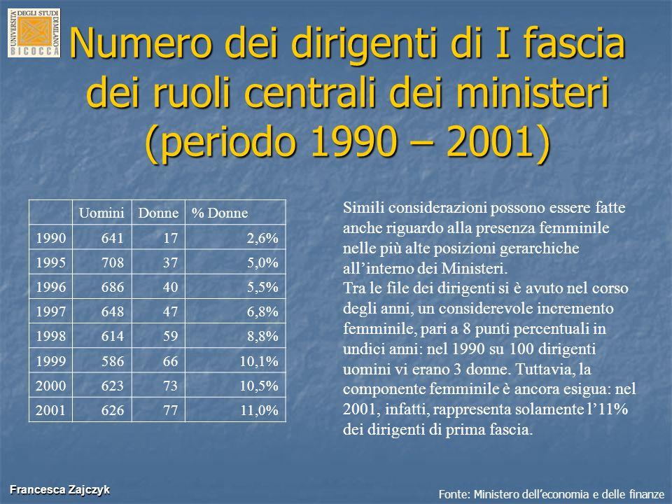 Francesca Zajczyk Francesca Zajczyk Numero dei dirigenti di I fascia dei ruoli centrali dei ministeri (periodo 1990 – 2001) UominiDonne% Donne 1990641