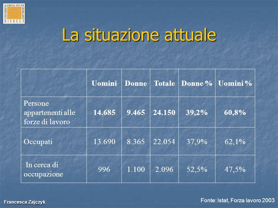 Francesca Zajczyk Francesca Zajczyk Numero dei dirigenti di I fascia dei ruoli centrali dei ministeri (periodo 1990 – 2001) UominiDonne% Donne 1990641172,6% 1995708375,0% 1996686405,5% 1997648476,8% 1998614598,8% 19995866610,1% 20006237310,5% 20016267711,0% Fonte: Ministero delleconomia e delle finanze Simili considerazioni possono essere fatte anche riguardo alla presenza femminile nelle più alte posizioni gerarchiche allinterno dei Ministeri.