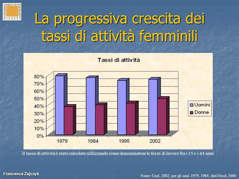 Francesca Zajczyk Francesca Zajczyk La progressiva crescita dei tassi di attività femminili Il tasso di attività è stato calcolato utilizzando come de