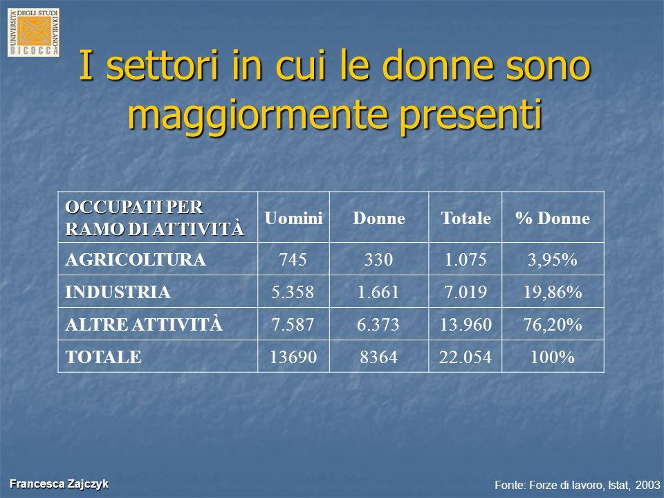 Francesca Zajczyk Francesca Zajczyk I settori in cui le donne sono maggiormente presenti OCCUPATI PER RAMO DI ATTIVITÀ UominiDonneTotale% Donne AGRICO