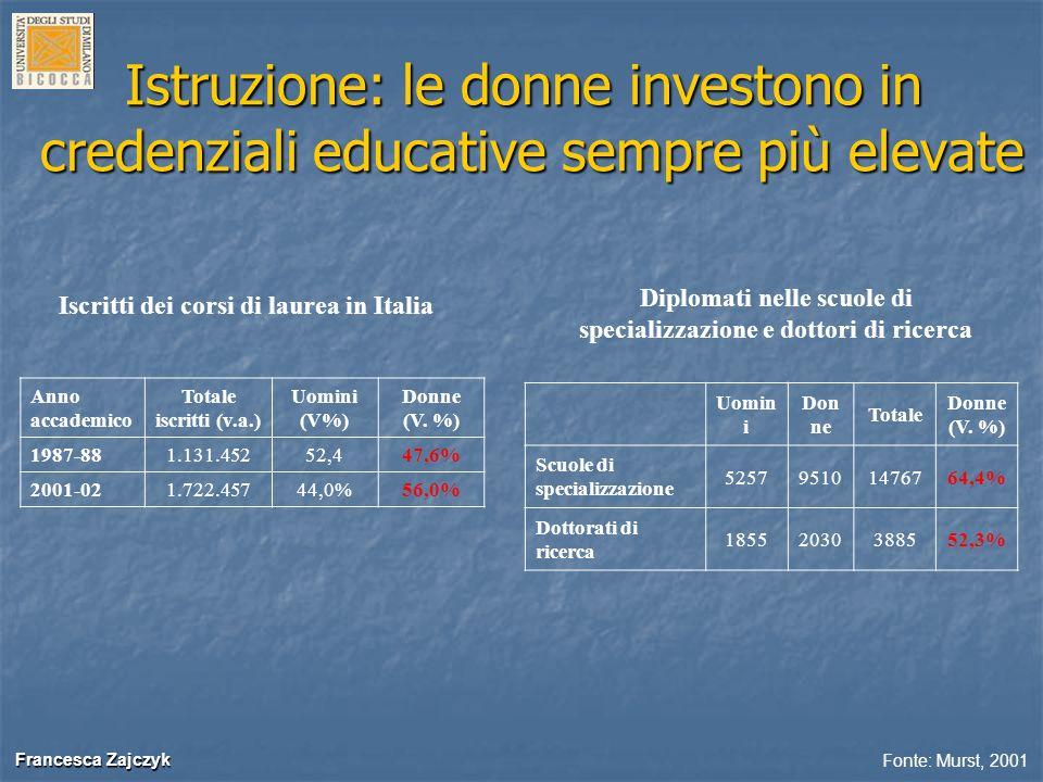 Francesca Zajczyk Francesca Zajczyk Istruzione: le donne investono in credenziali educative sempre più elevate Anno accademico Totale iscritti (v.a.)