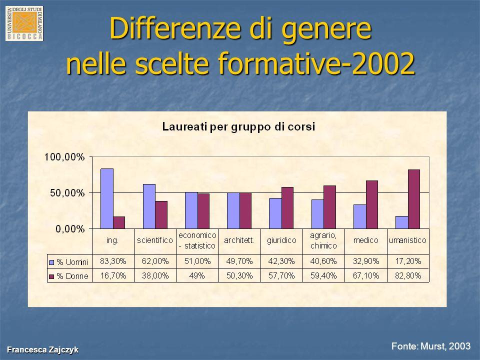 Francesca Zajczyk Francesca Zajczyk Il caso di Milano Bicocca Studenti Milano -Bicocca TotaleDonne% Donne Scienza naturali44418341,2% Economia e commercio40621753,4% Statistica1076762,6% Giurisprudenza31220866,7% Sociologia32622669,3% Psicologia28422177,8% Scienze della formazione46741087,8%