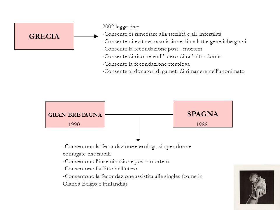 GRECIA 2002 legge che: -Consente di rimediare alla sterilità e all infertilità -Consente di evitare trasmissione di malattie genetiche gravi -Consente