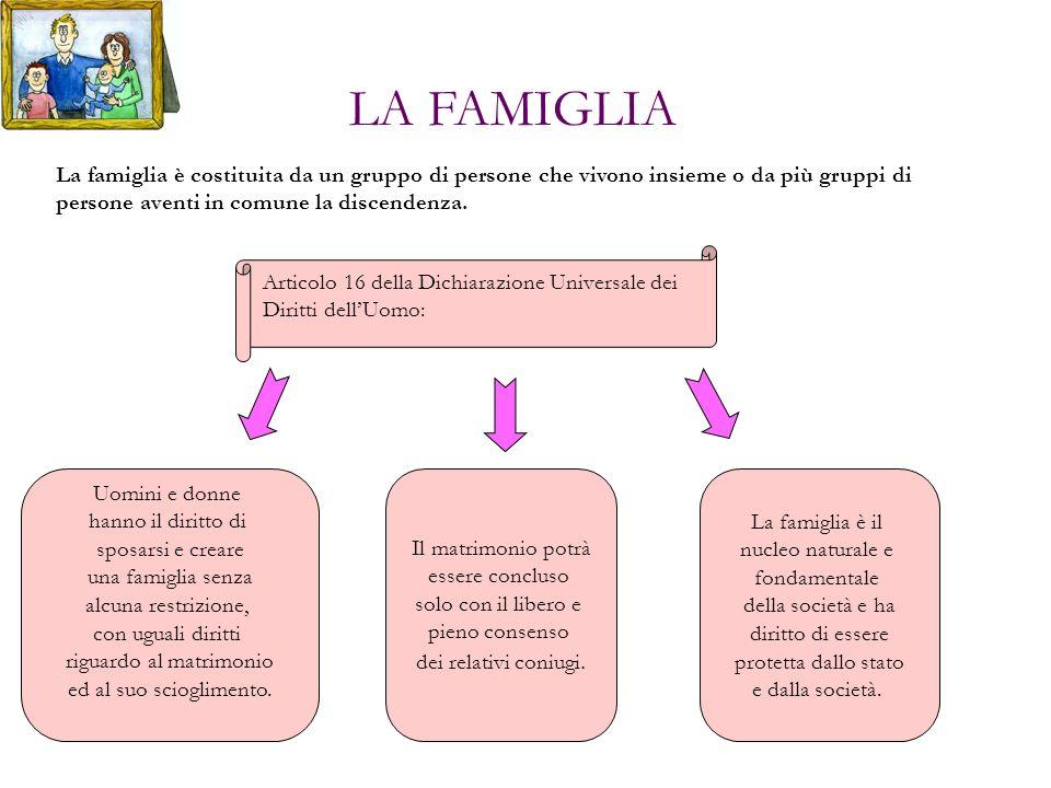 La famiglia è costituita da un gruppo di persone che vivono insieme o da più gruppi di persone aventi in comune la discendenza. Articolo 16 della Dich