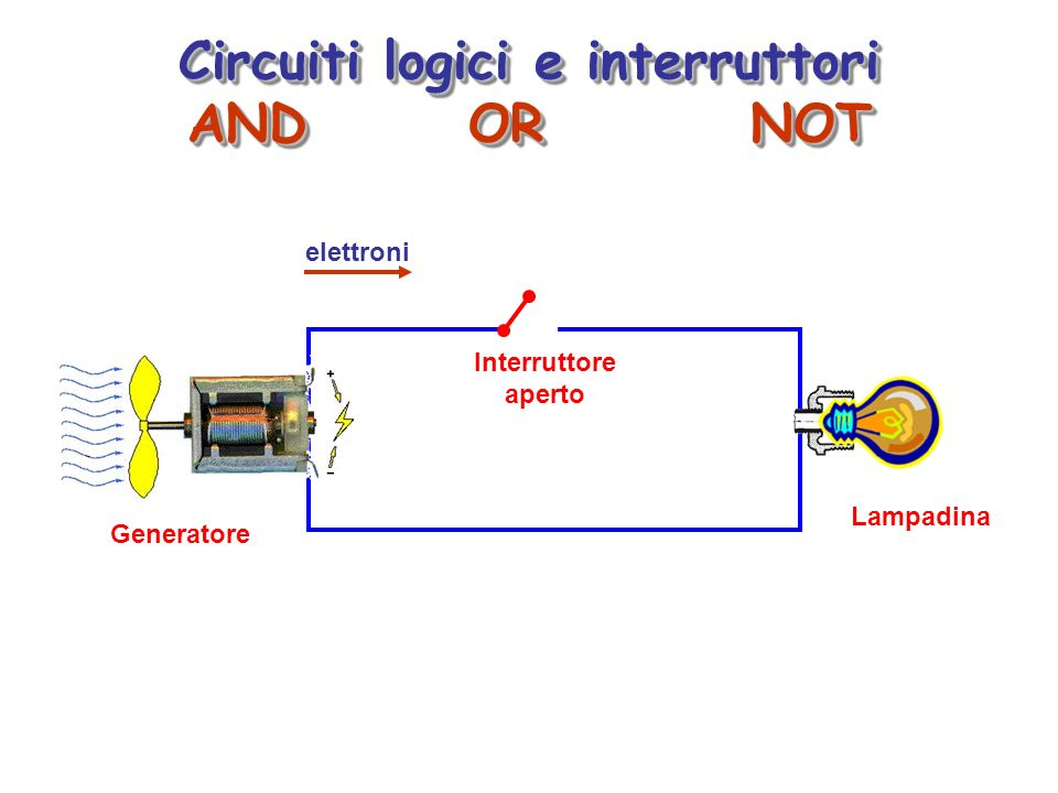 Circuiti logici e interruttori AND OR NOT Circuiti logici e interruttori AND OR NOT Generatore Lampadina elettroni Interruttore aperto