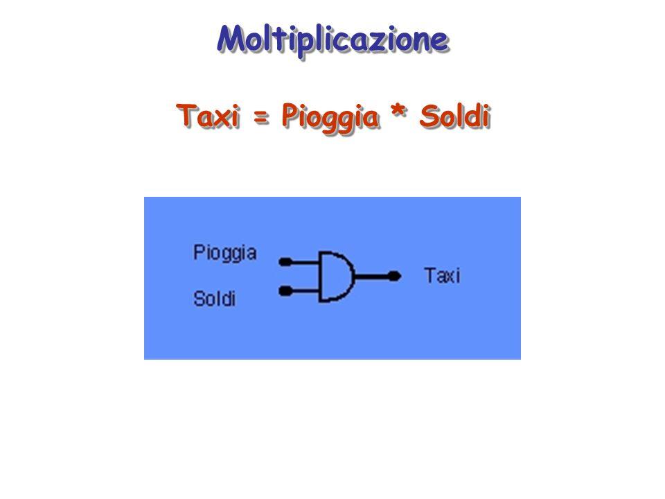 Moltiplicazione Taxi = Pioggia * Soldi Moltiplicazione