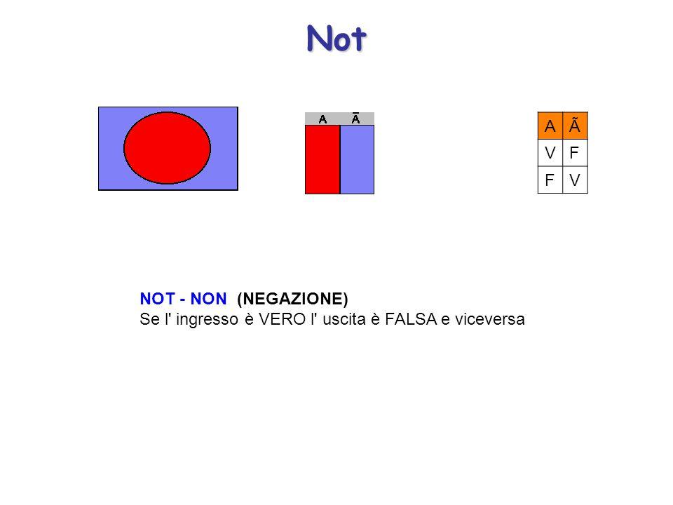 Not NOT - NON (NEGAZIONE) Se l' ingresso è VERO l' uscita è FALSA e viceversa AÃ VF FV