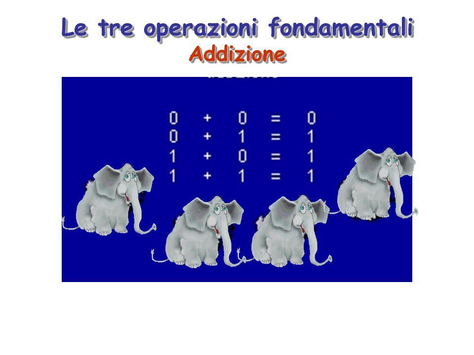 Le tre operazioni fondamentali Addizione Addizione