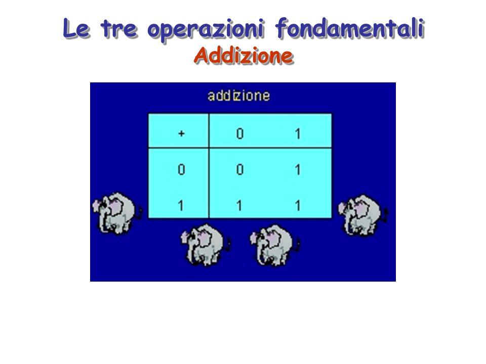 Moltiplicazione Moltiplicazione
