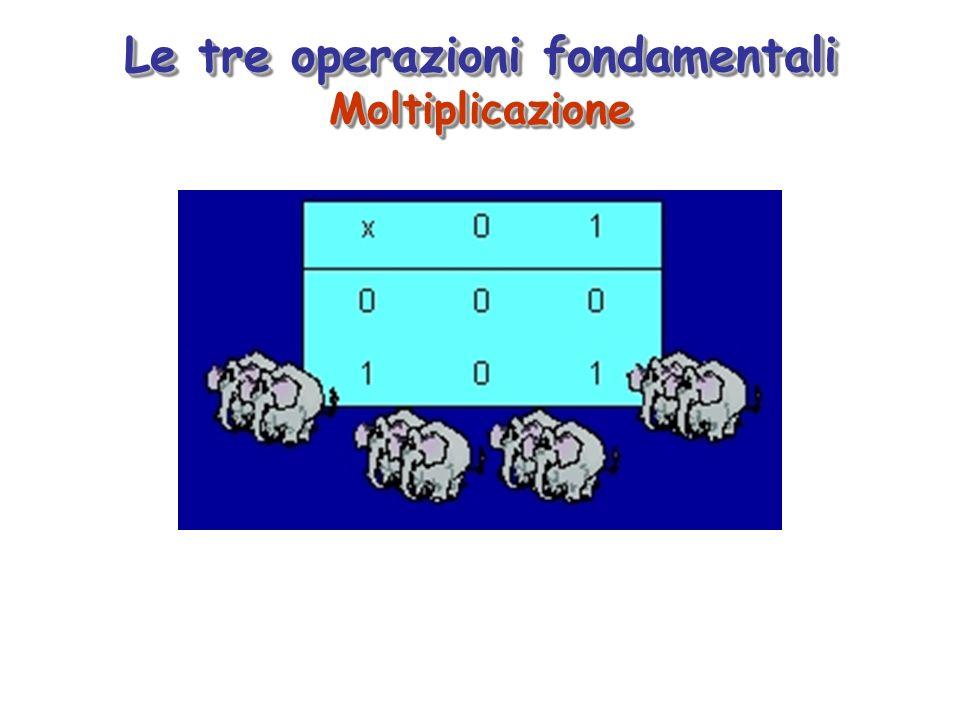 Complementazione (cambia il valore) Le tre operazioni fondamentali Complementazione (cambia il valore)