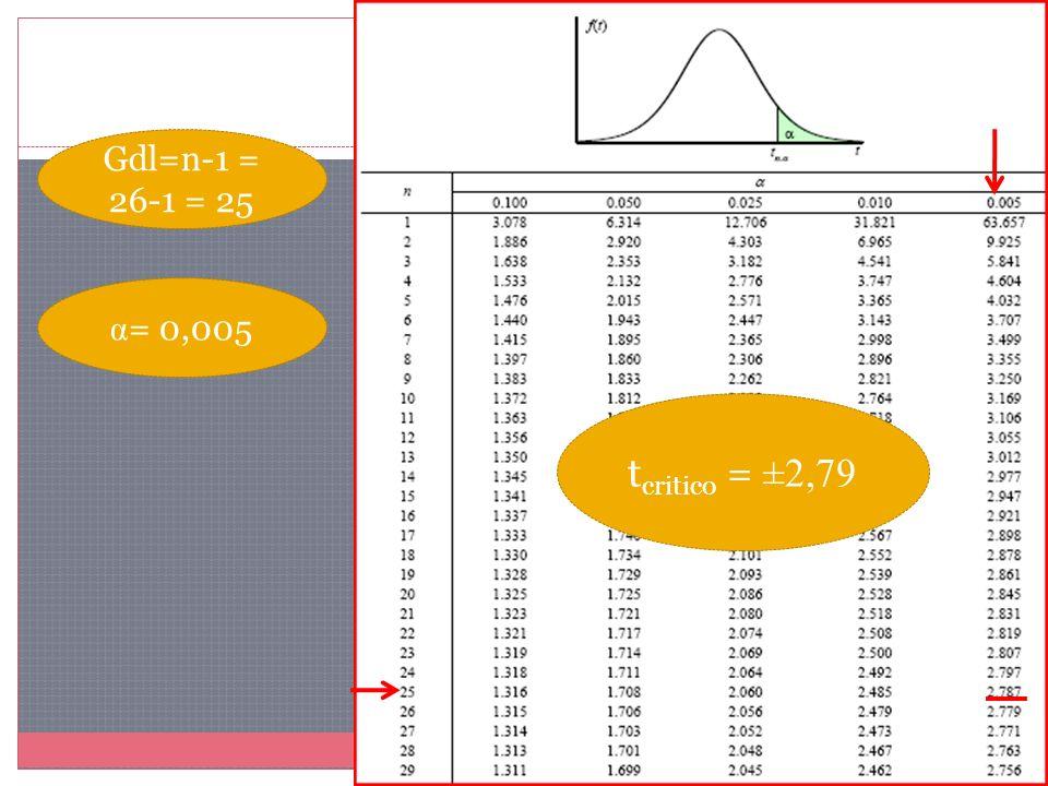 Gdl=n-1 = 26-1 = 25 α = 0,005 t critico = ±2,79