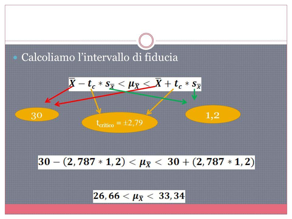 Calcoliamo lintervallo di fiducia t critico = ±2,79 30 1,2