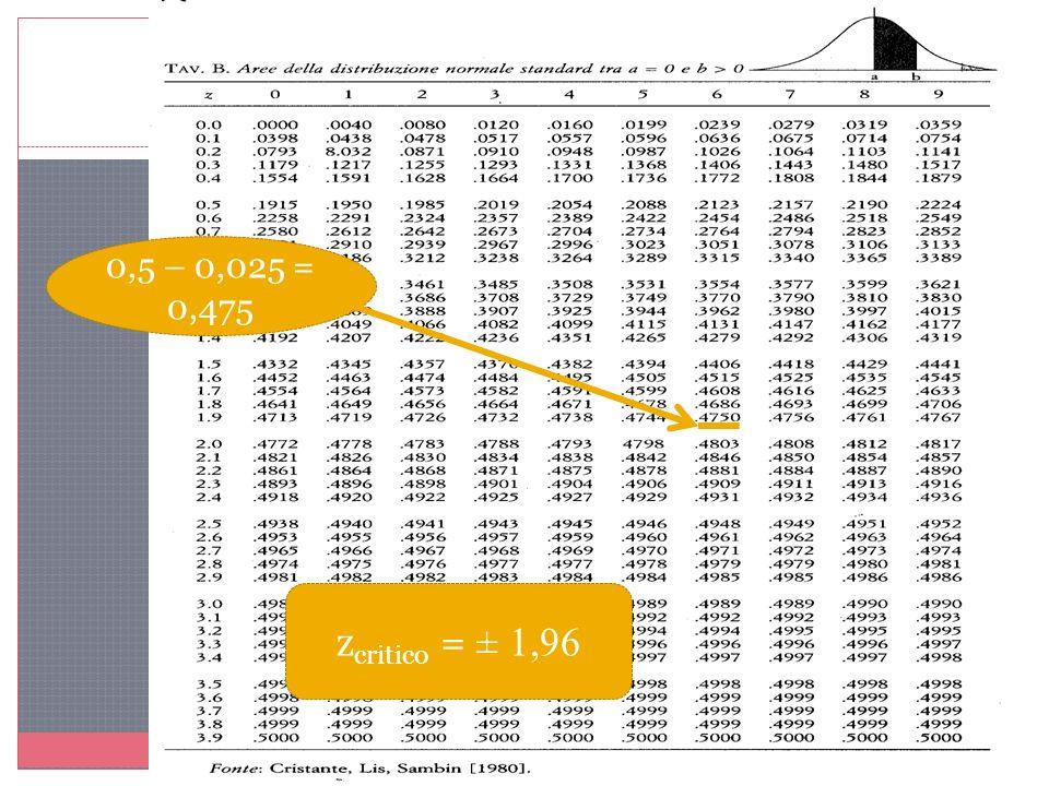 0,5 – 0,025 = 0,475 z critico = ± 1,96