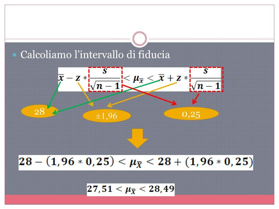 Calcoliamo lintervallo di fiducia 28 ±1,96 0,25