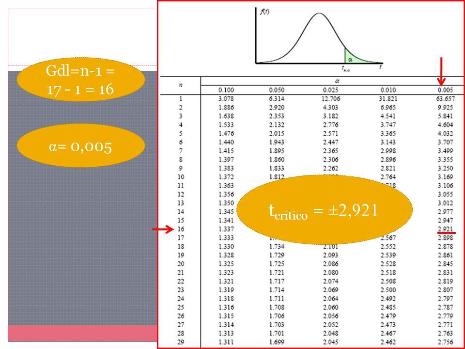 Gdl=n-1 = 17 - 1 = 16 α = 0,005 t critico = ±2,921