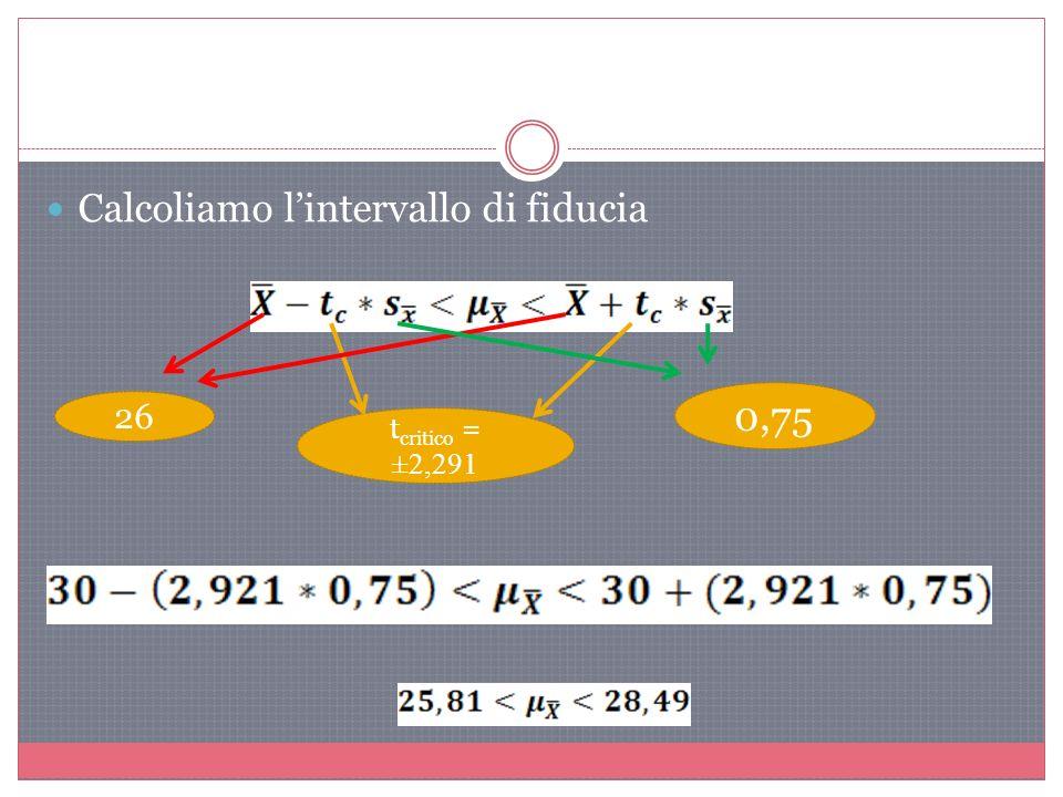 Calcoliamo lintervallo di fiducia t critico = ±2,291 26 0,75