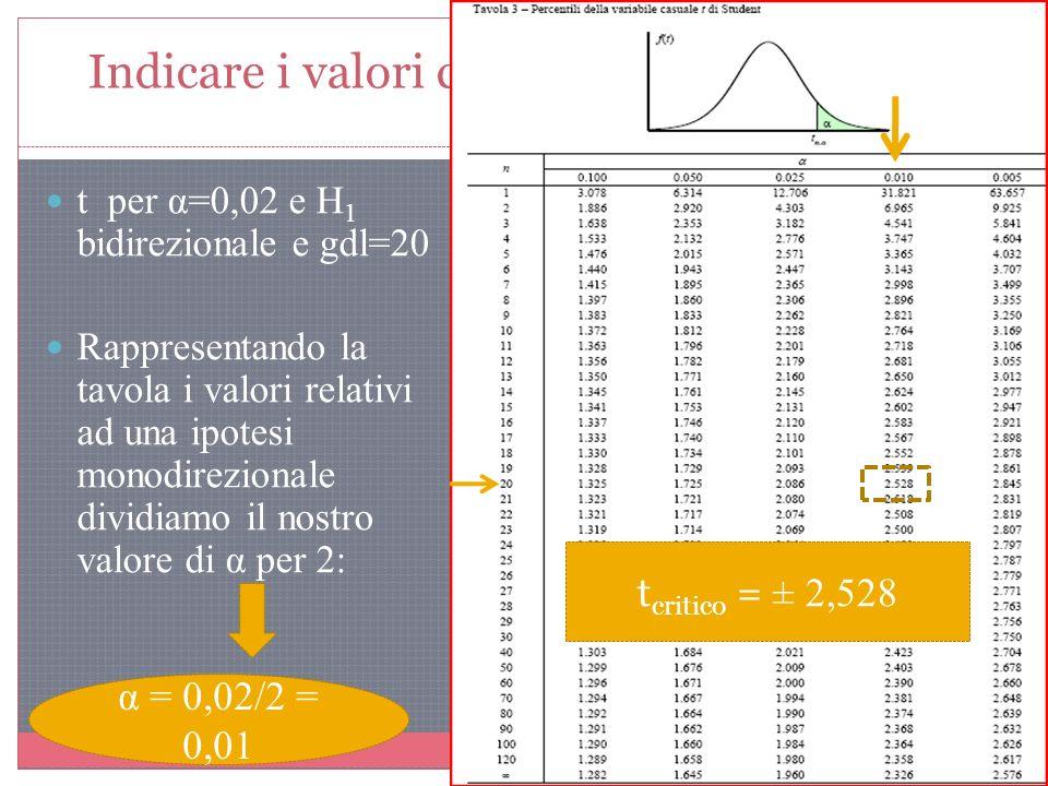Indicare i valori critici per i seguenti test: t per α=0,02 e H 1 bidirezionale e gdl=20 Rappresentando la tavola i valori relativi ad una ipotesi mon