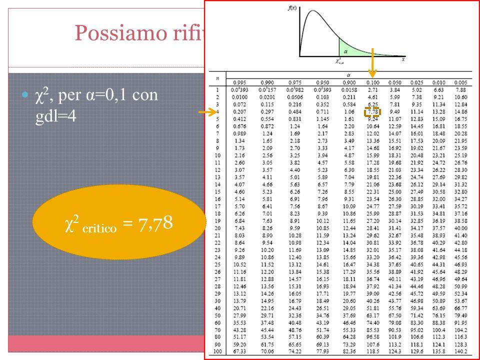 Possiamo rifiutare lIpotesi Nulla? χ 2, per α=0,1 con gdl=4 χ 2 critico = 7,78