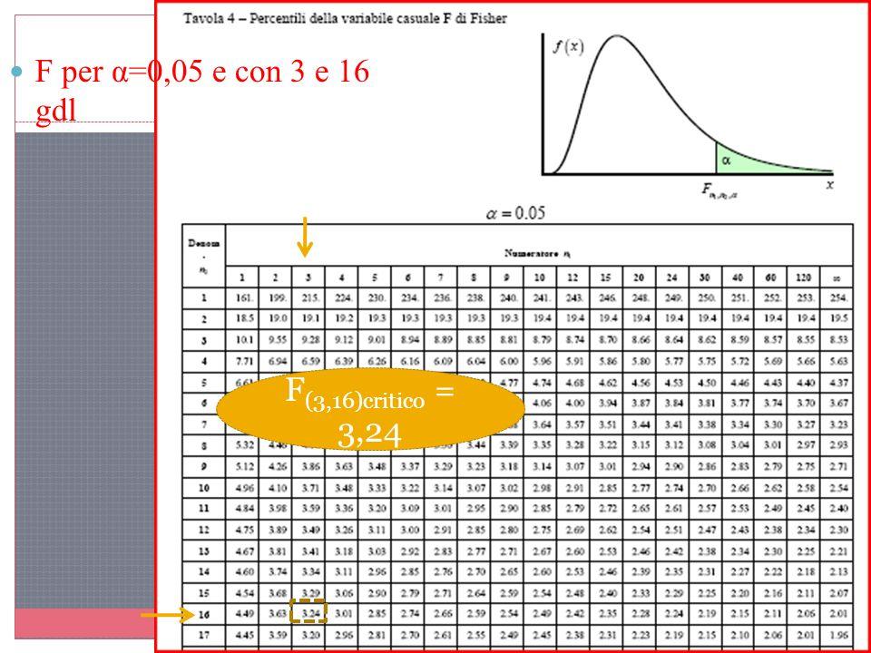 F per α=0,05 e con 3 e 16 gdl F (3,16)critico = 3,24